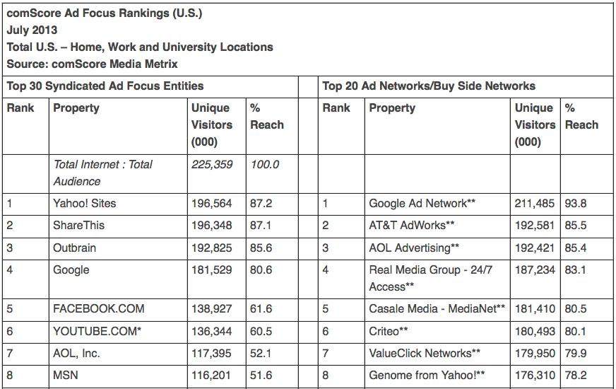 comScore Ad Force Rankings US