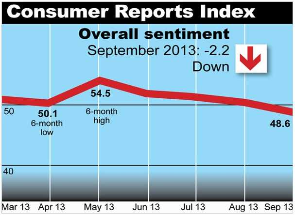a consumers report