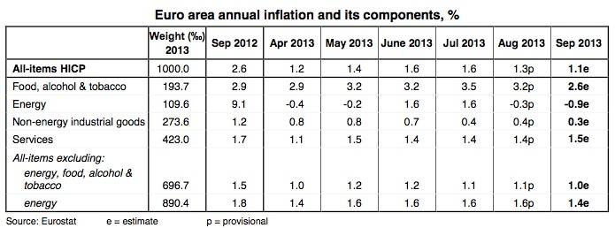Euro zone inflation
