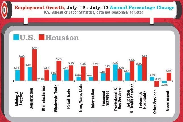 Employment growth in Houston 2013