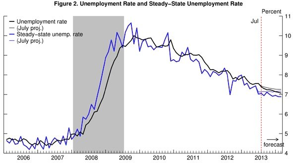 Graph of unemployment rate and steady state unemployment rate