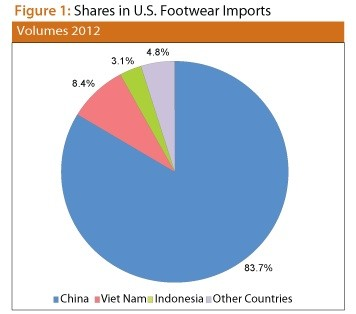 US footwear imports