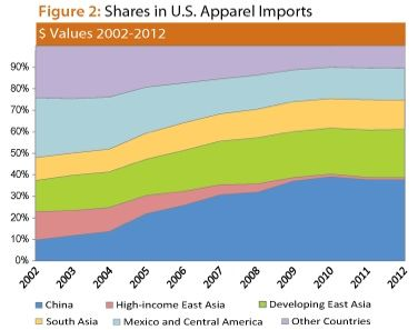 US apparel imports