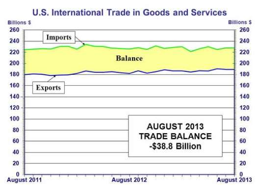 US exports
