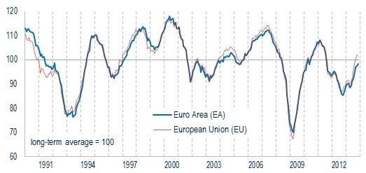 Eurozone economic sentiment