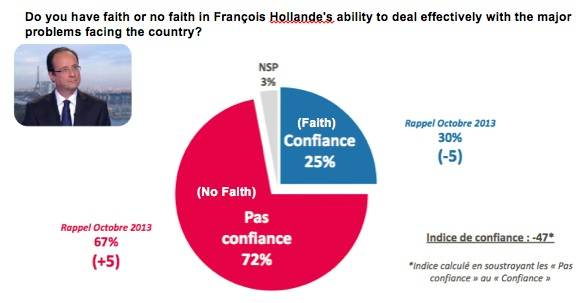 Faith in François Hollande
