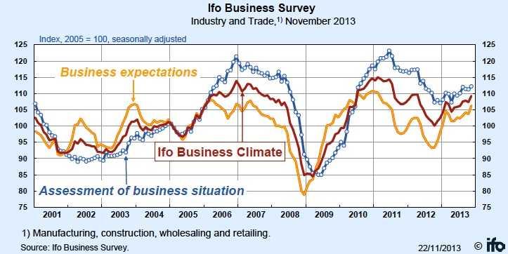 ifo business survey