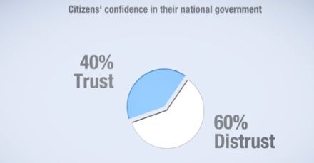 confidence in government