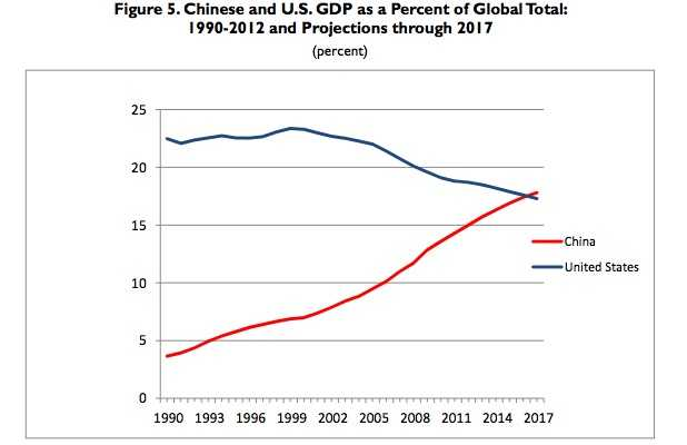 Chinese and US GDP