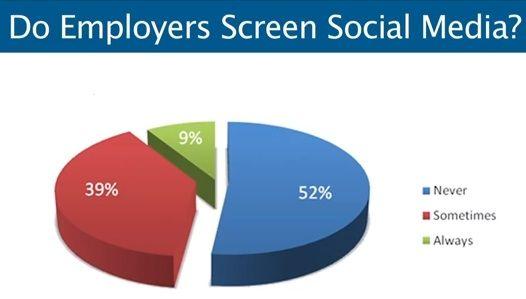 Screening social media