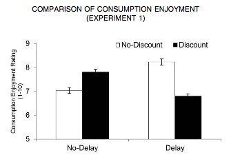 comparison of consumption enjoyment