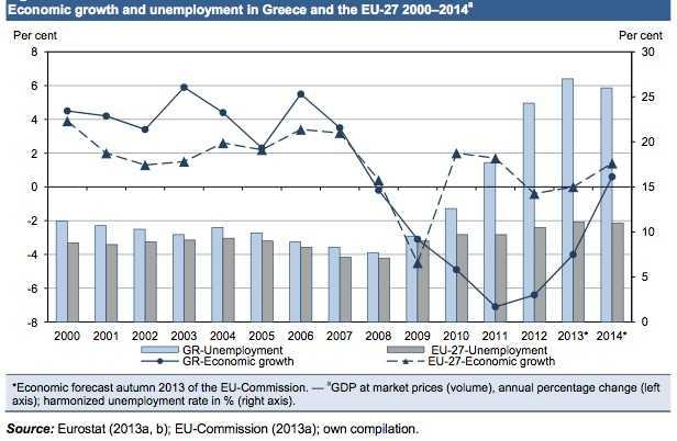 Greek recovery