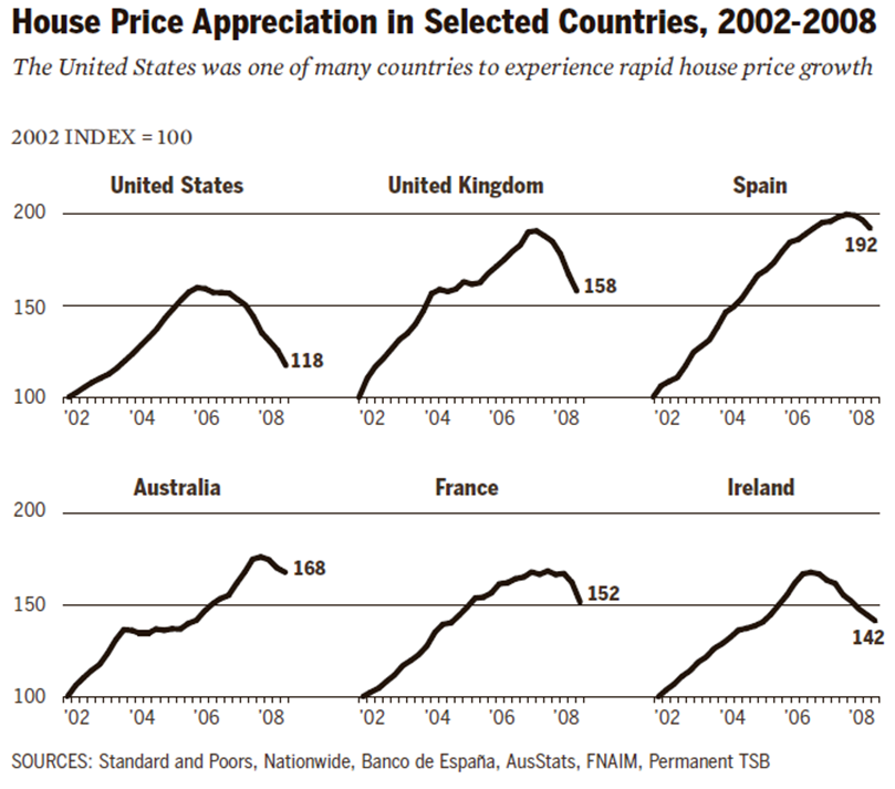 FCIC_-_Housing_Bubbles_in_Multiple_Countries_2002-2008