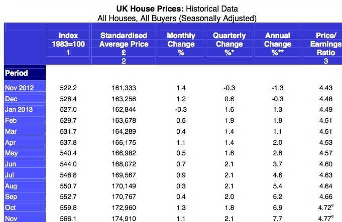 halifax price index