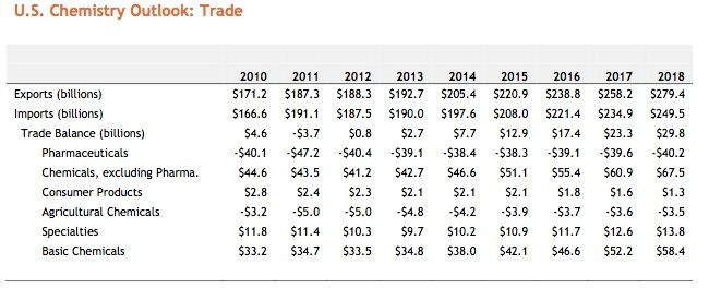 us chemical industry trade outlook