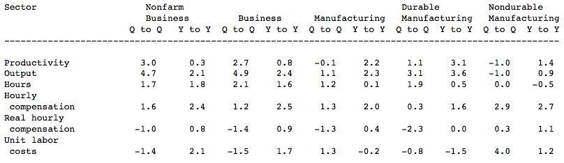 us labor productivity