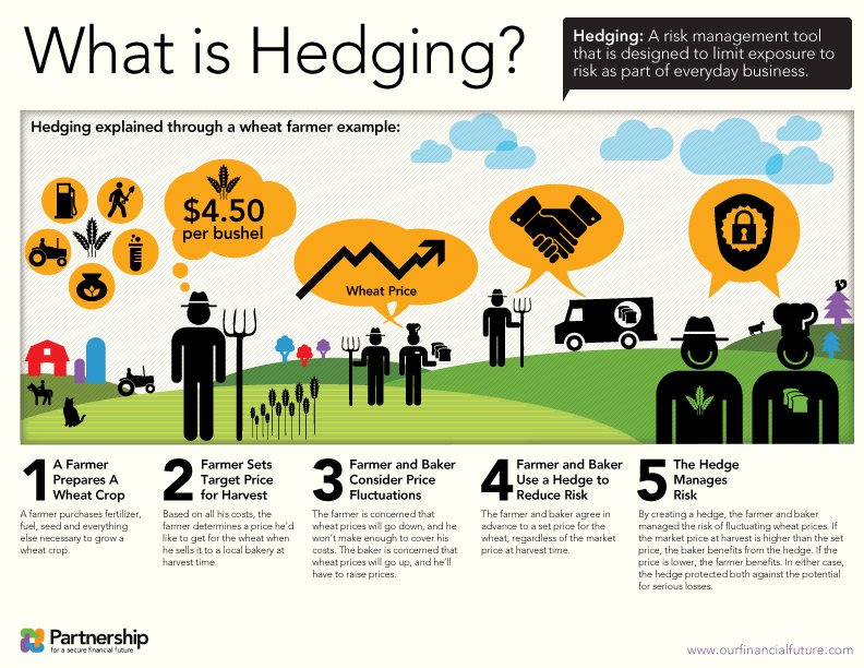 mode of operation and potential risks of hedge funds Our hedge fund solutions group, blackstone alternative asset management potential opportunities are carefully vetted according to their investment strategy and risk management framework financial and legal operations we use proprietary risk measurement tools.