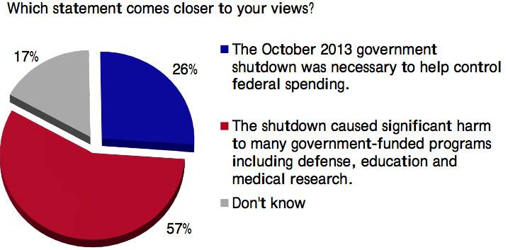 Shutdown poll