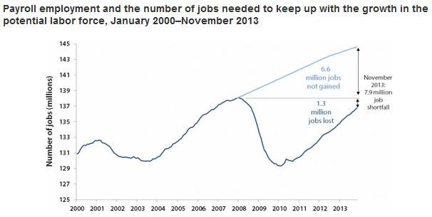 eight million jobs short