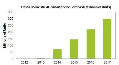 Chinese 4G Smartphone Market