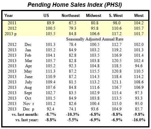 December Pending Home Sales