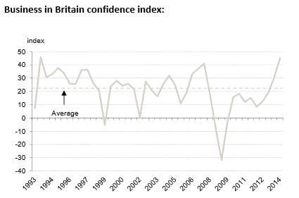 UK business confidence