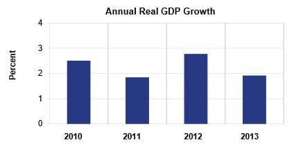 Annual US GDP growth