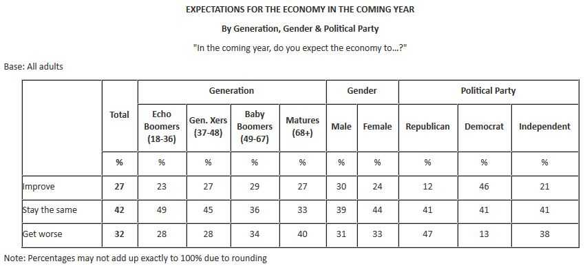 US economy 2014 expectations