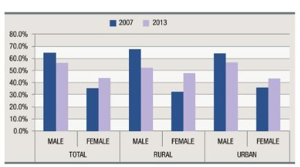 Gender gap US unemployed