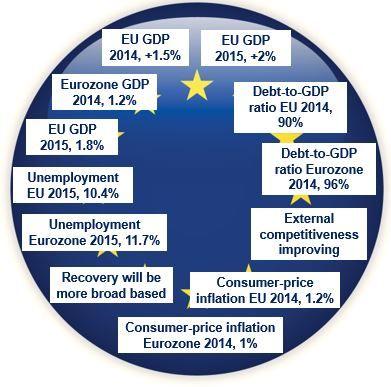 European economic recovery