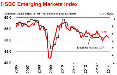 Emerging Markets Index