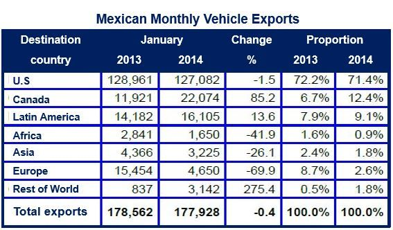 Mexico car exports