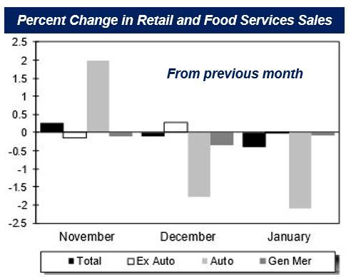 US January retail sales