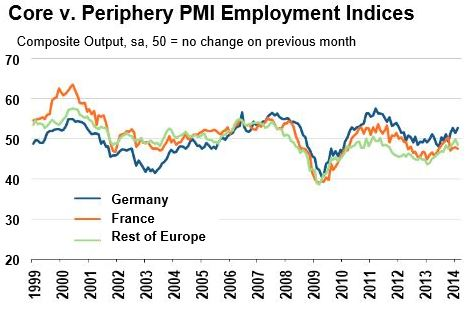PMI Employment Indices