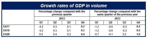 Eurozone GDP grew