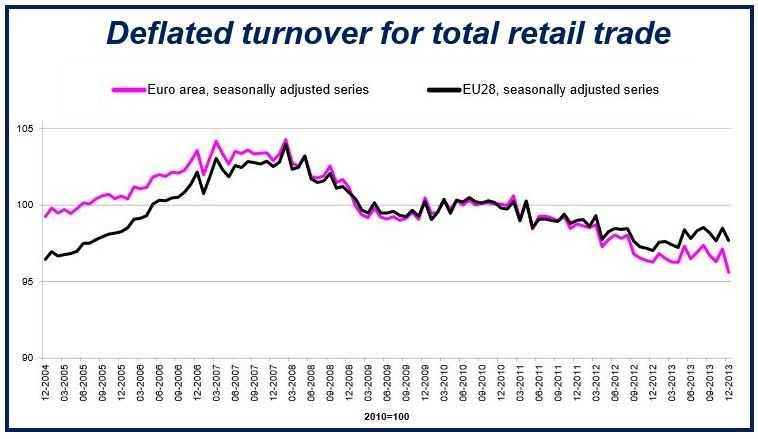 Eurozone retail trade