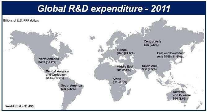 Global R&D spending