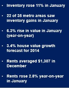 Home value growth