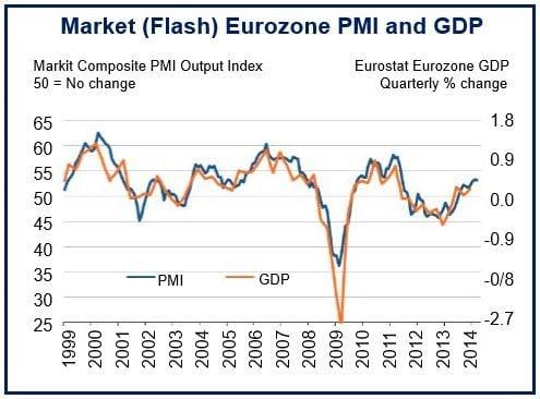 March Eurozone growth