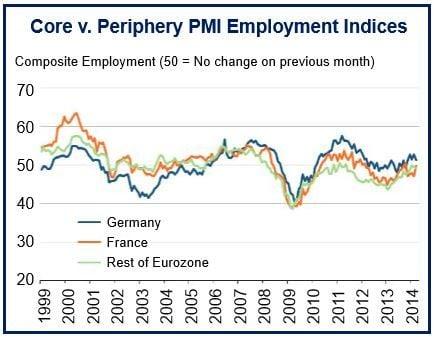 Eurozone employment