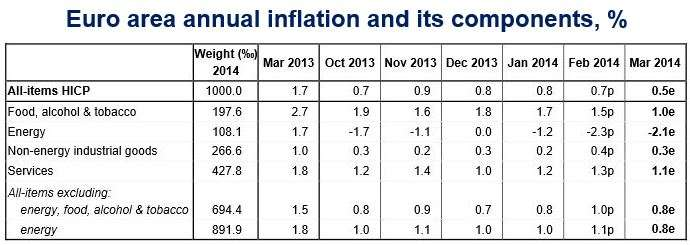 March Eurozone inflation