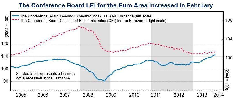 Eurozone economic index