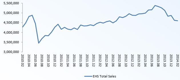 February existing home sales