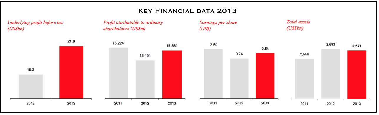Key Financial Data HSBC 2013