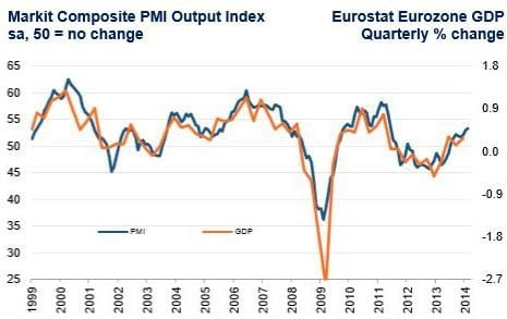 Euro area business growth