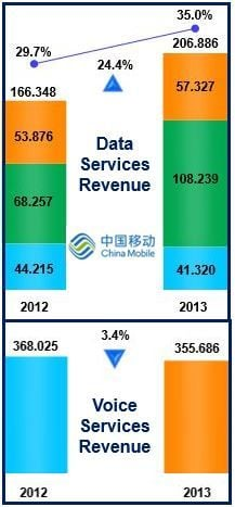 China Mobile data and voice revenues