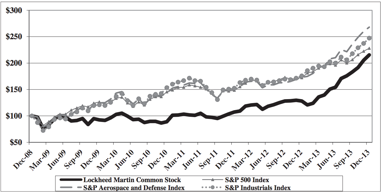 Lockheed Martin Historical Stock Data