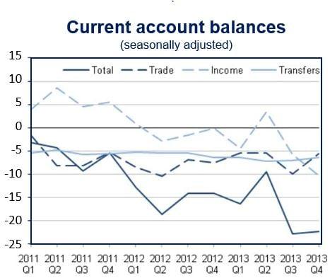 UK current account deficit