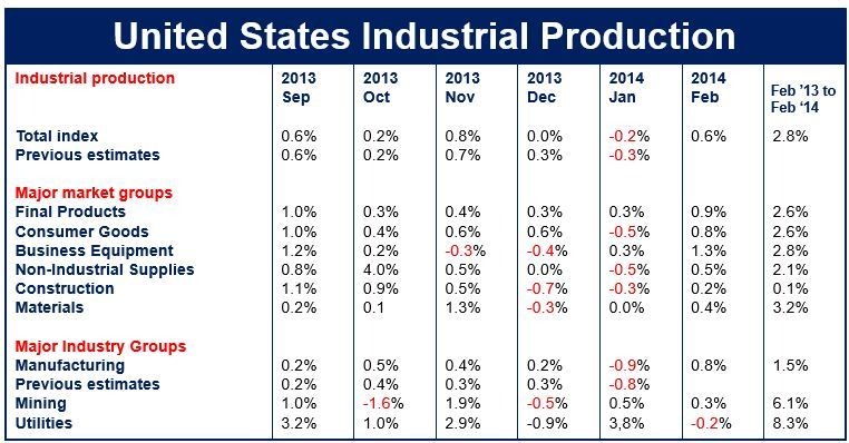 February industrial production