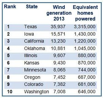 Wind power by state